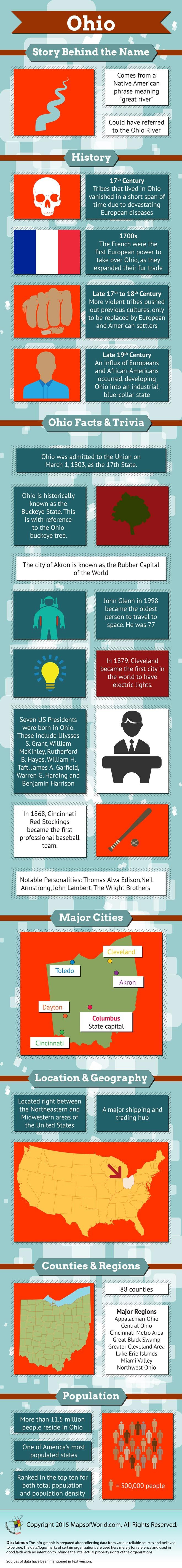 Infographic of Ohio Fast Facts