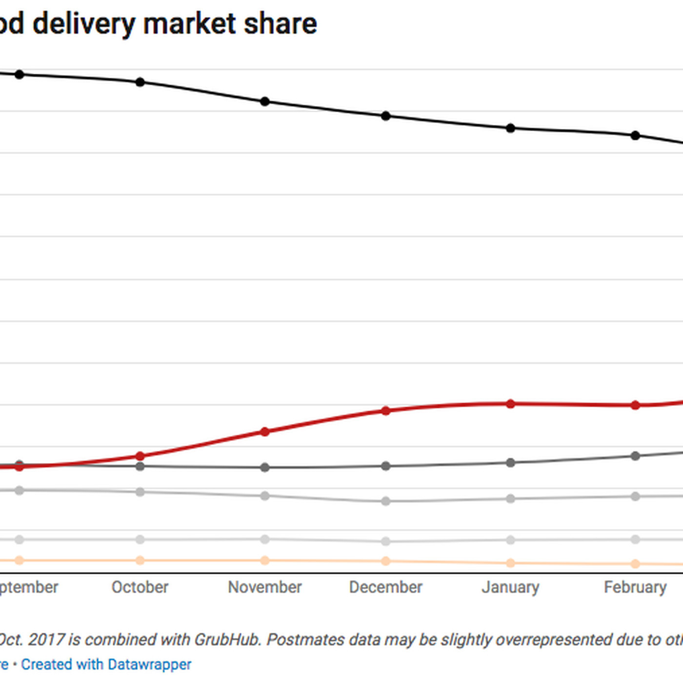Uber Eats is the fastest growing meal delivery service in the U S Recode