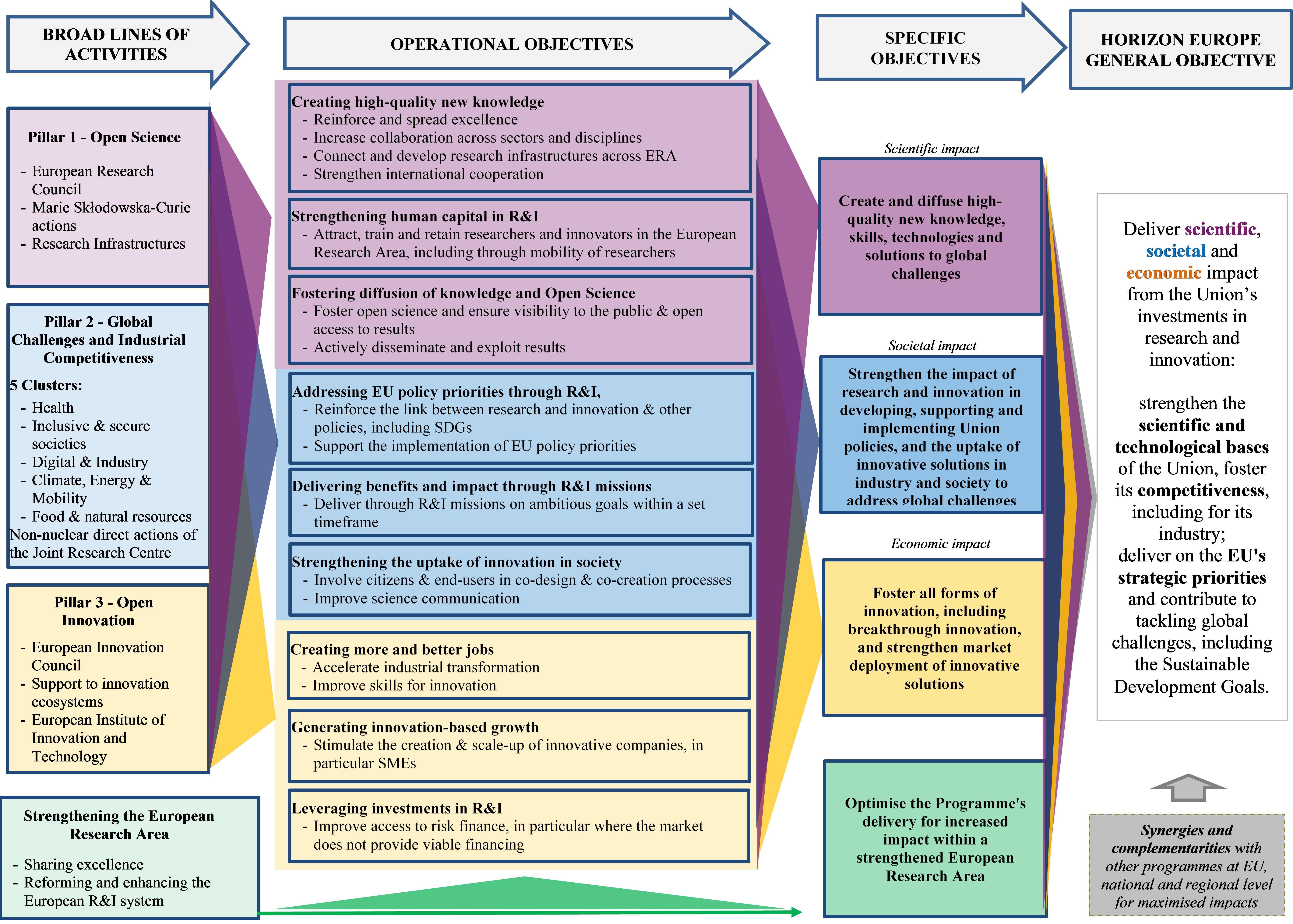 Figure 11 Intervention logic of Horizon Europe